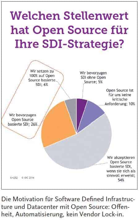 Stellenwert Open Source SDI