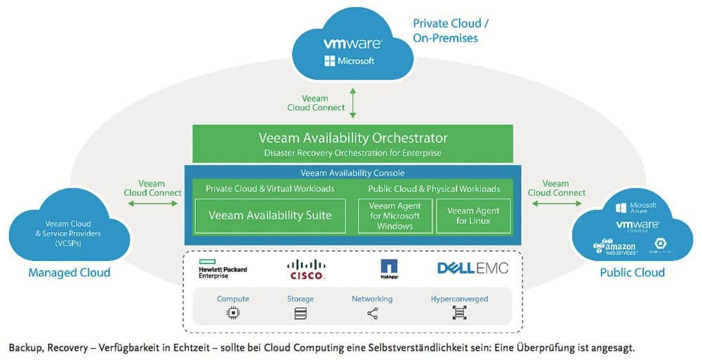 VEEAM Backup & Recovery
