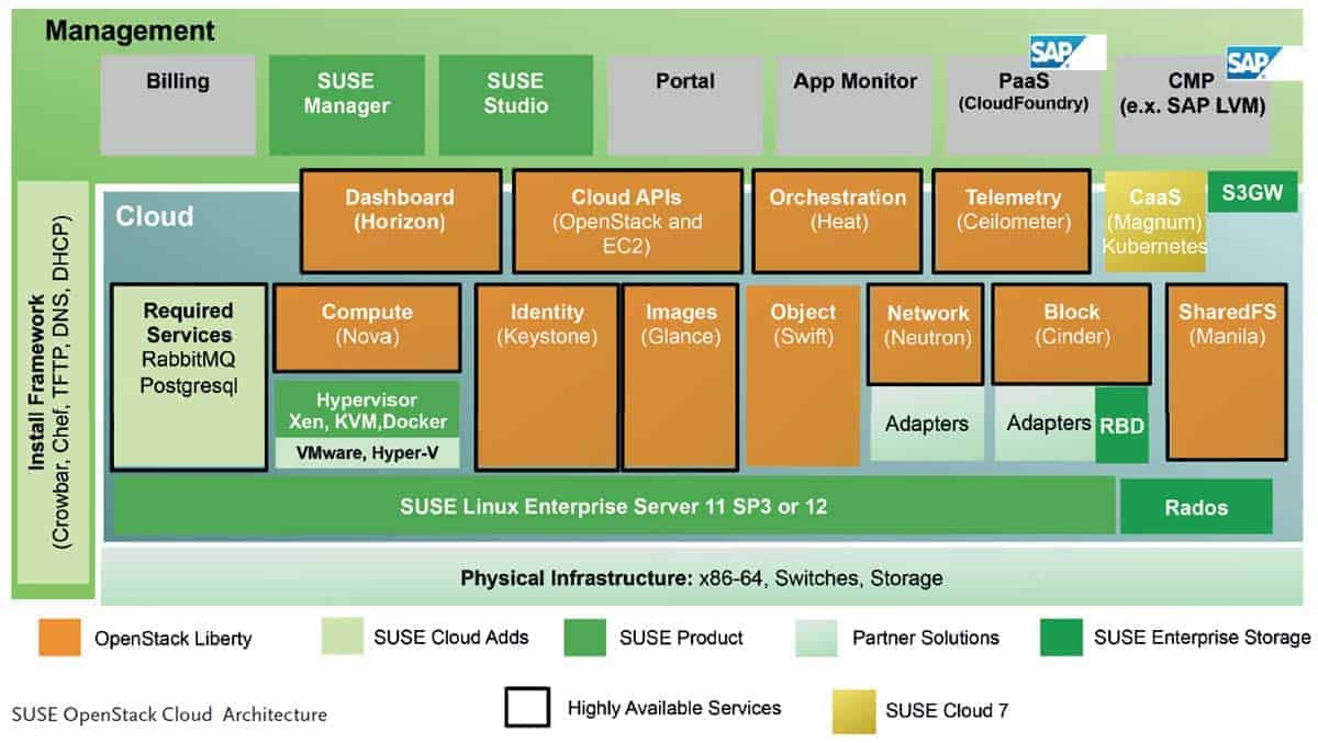 Suse OpenStack Cloud Architecture, Open Source, Digitalisierung