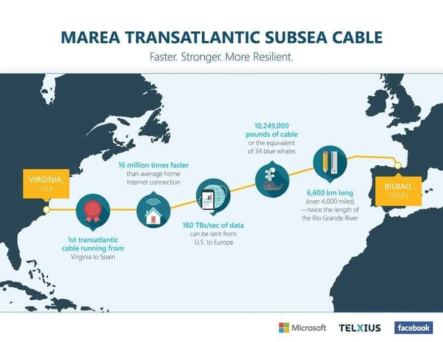 Marea Transatlantic Kabel Seekabel