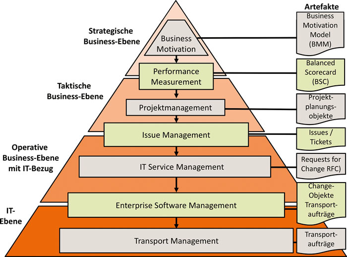 ESM, Enterprise Service management