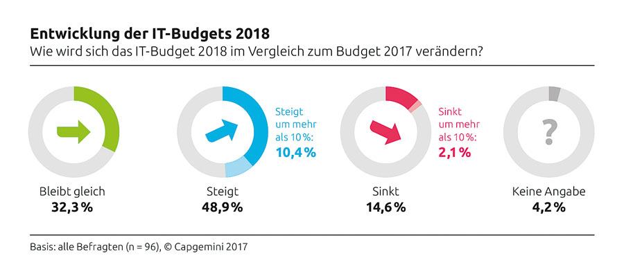 IT Budget Grafik 1803