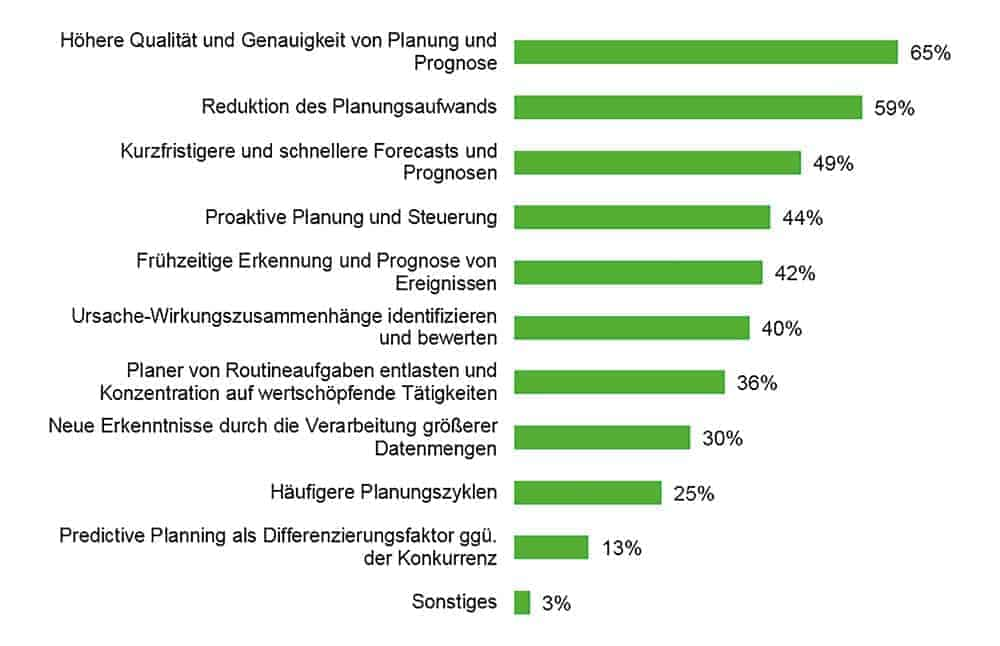 Grafik-Nutzenversprechen-Predictive-Planning-and-Forecasting_cmyk