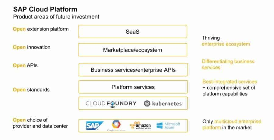 SAP-Cloud-Plattform