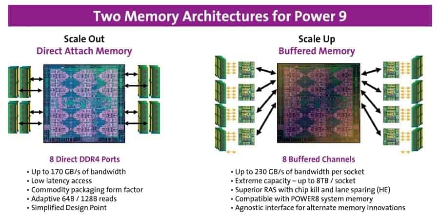 Two Memory Architecture For Power 9
