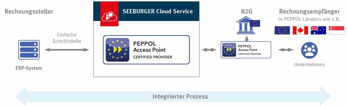 SEEBURGER E Invoicing